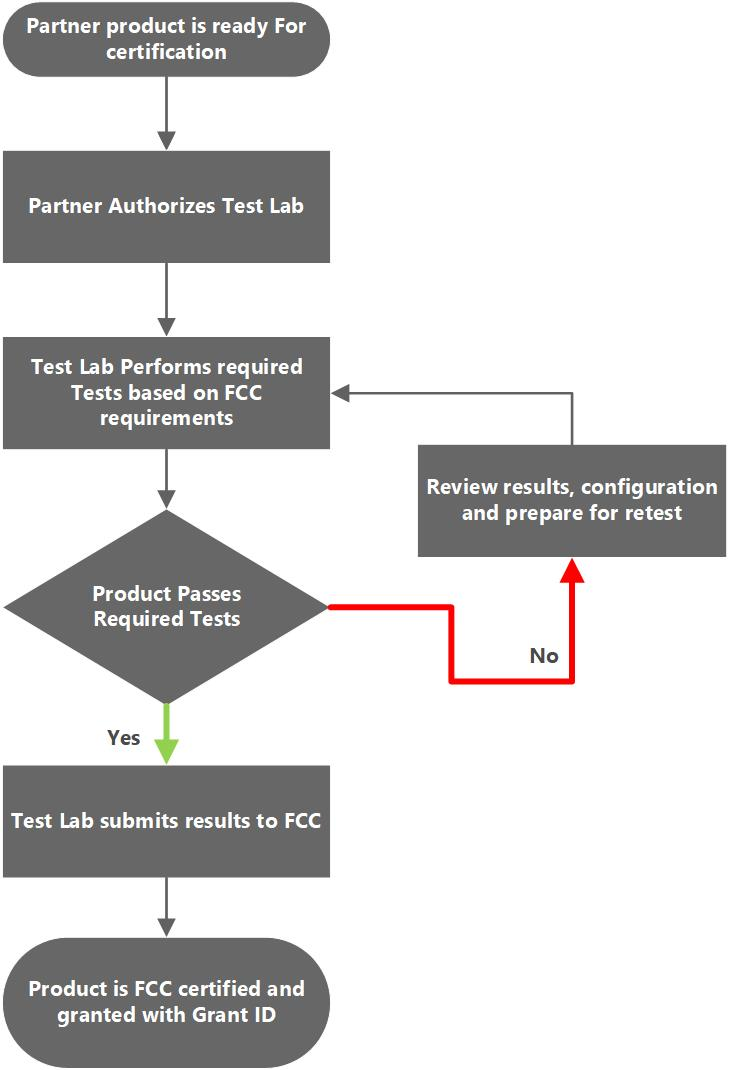 FCC Process Flowchart