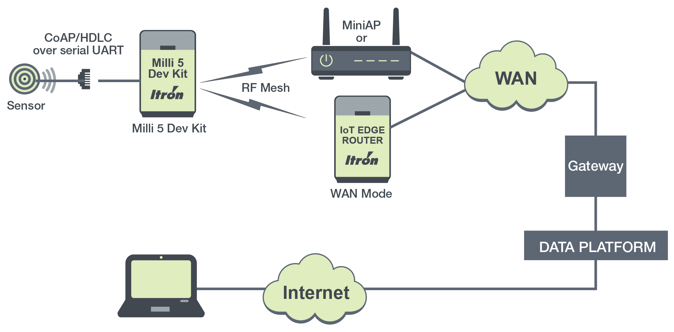 milli-dev-kit-CoAP-architecture-diagram