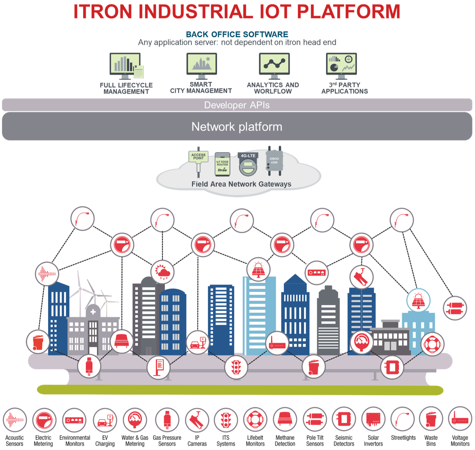 Itron Networks map