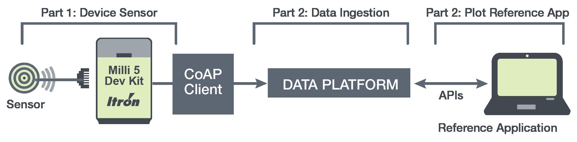 CoAP map diagram